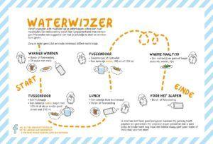 Waterwijzer 01 - ideate afbeelding